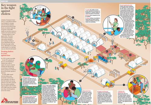 Poster - Inside an MSF Cholera Centre